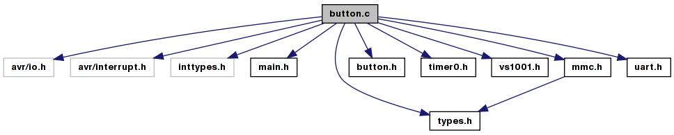 ButterflyMP3: button c File Reference